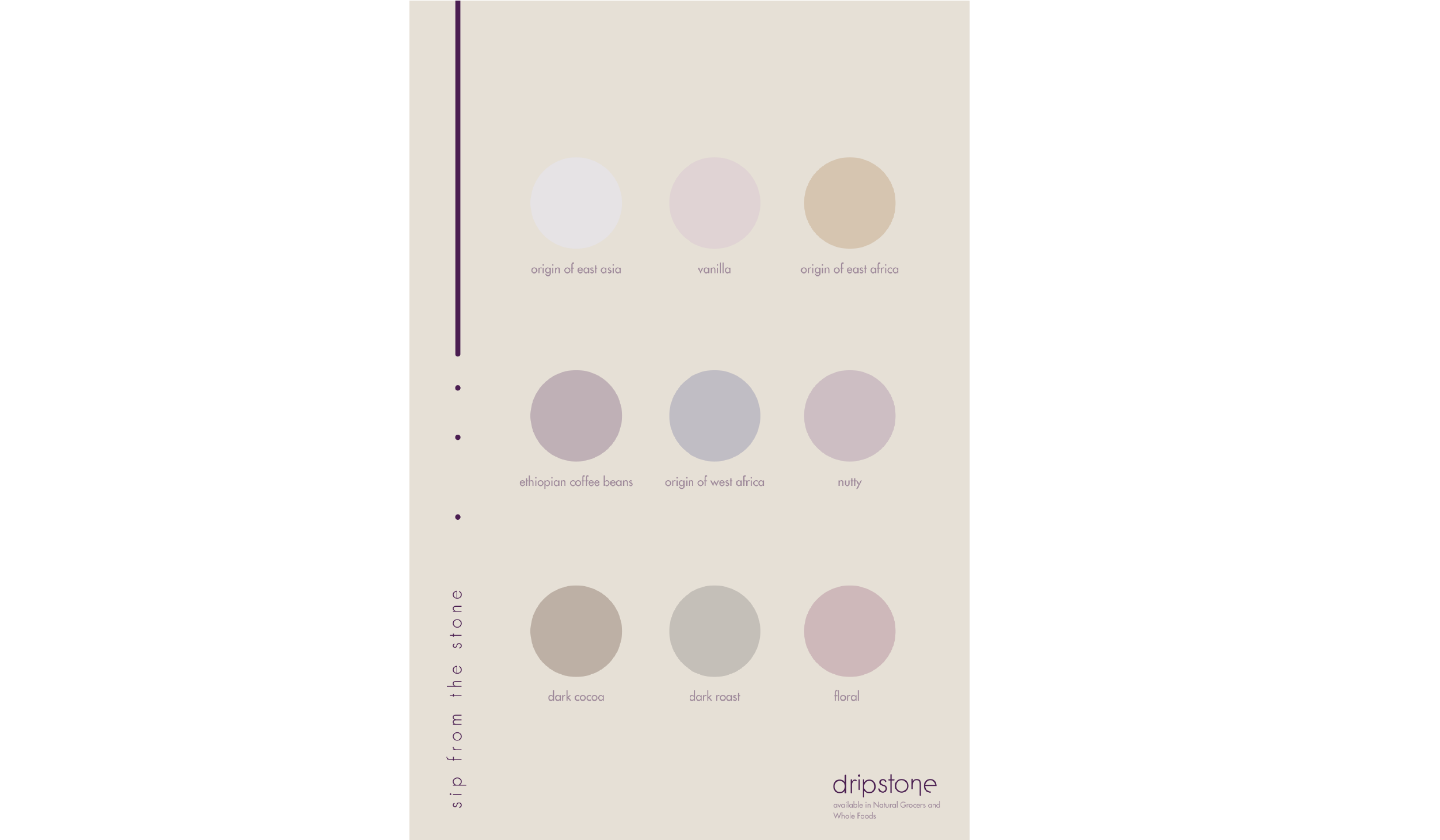 coffee roasters-flavor profile poster